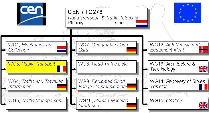 TC278-WG3-org